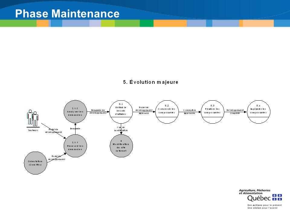 Phase Maintenance Évolution majeure [5]